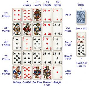 Poker - history and rules